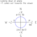 120px-Notchian Coordinate System.png