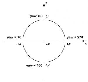 Protocol - wiki vg