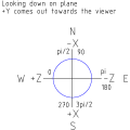 600px-Notchian Coordinate System.png